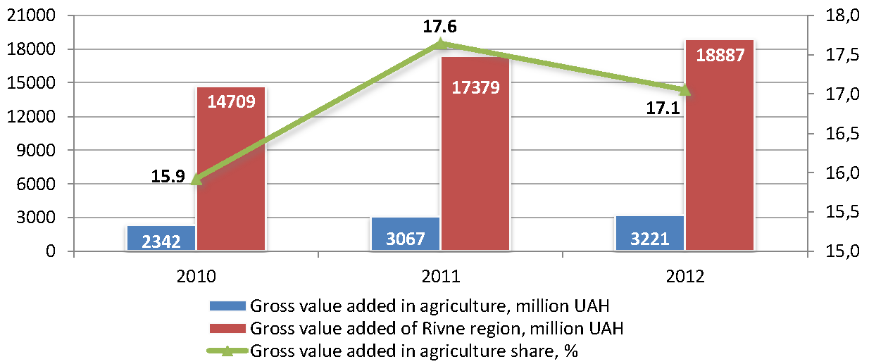 Sector_profile_Agriculture_GVA_ukr.png