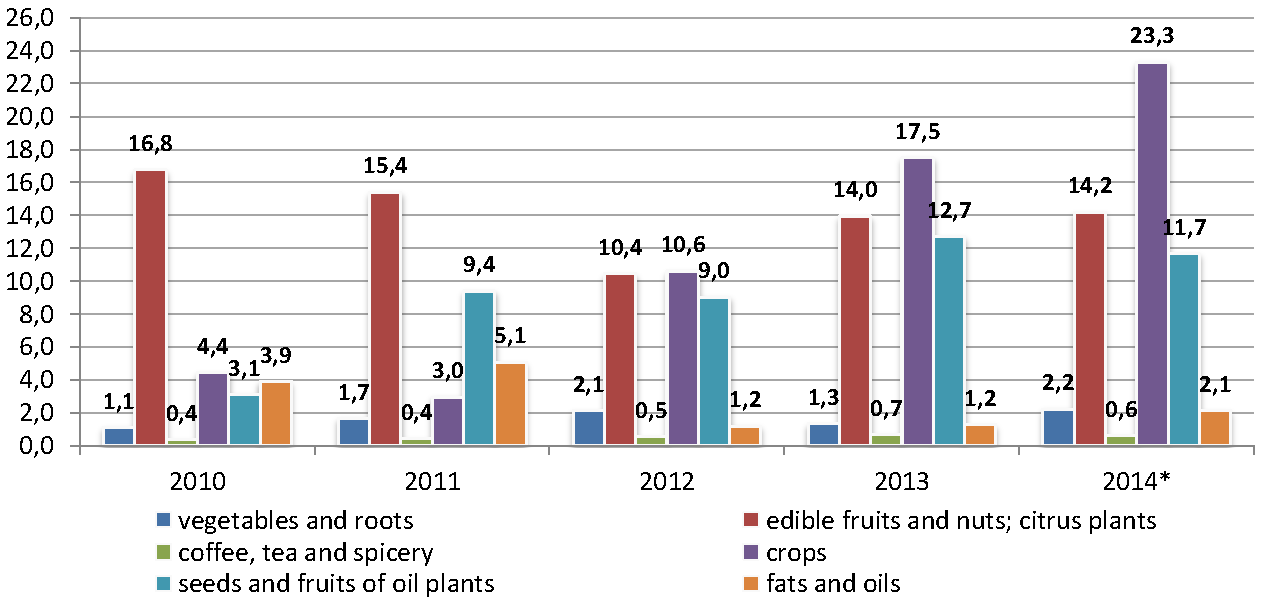 Sector_profile_Agriculture_export_ukr.png