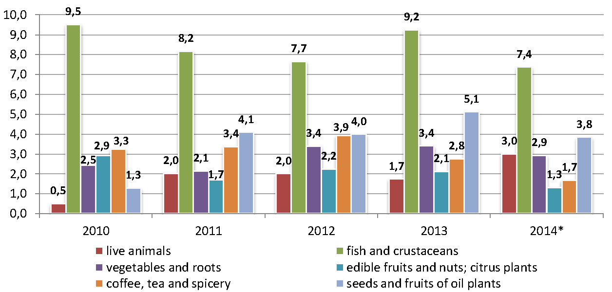 Sector_profile_Agriculture_import_ukr.png