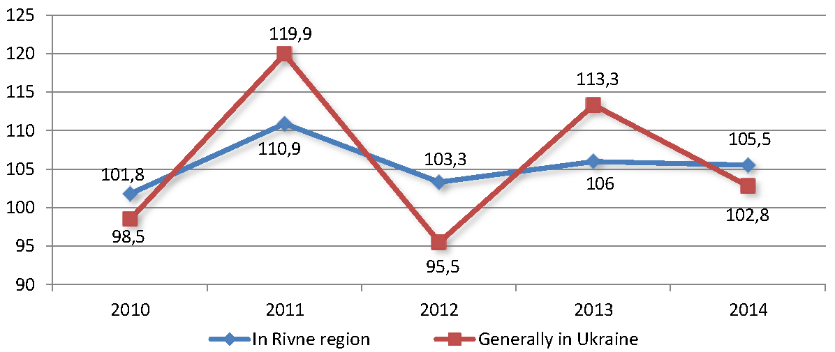 Sector_profile_Agriculture_industry_indices_ukr.png