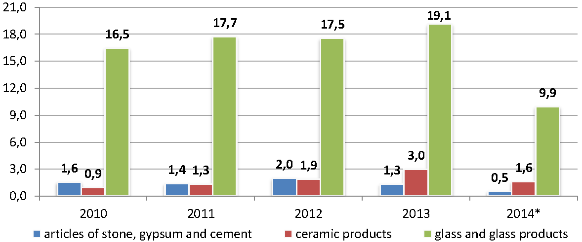 Sector_profile_building_materials_industry_import_en.png