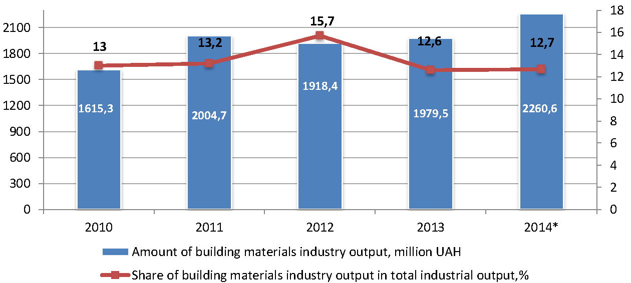 Sector_profile_building_materials_industry_output_en.png