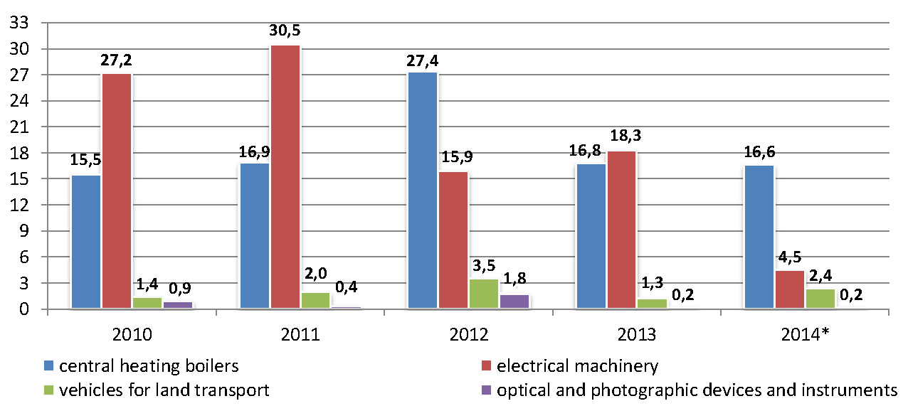 Sector_profile_engineering_industry_export_ukr.png