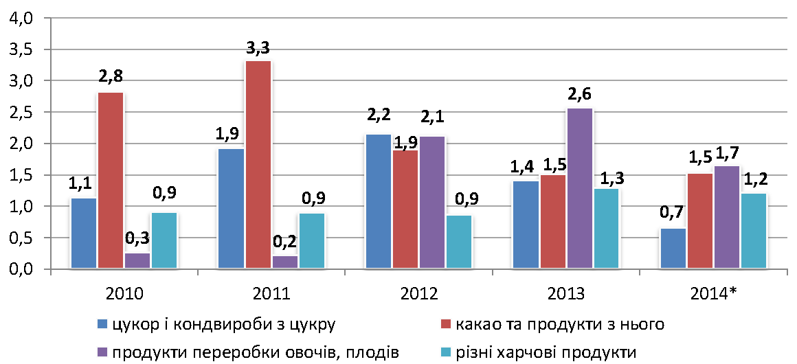 Sector_profile_food_industry_export_ukr.png