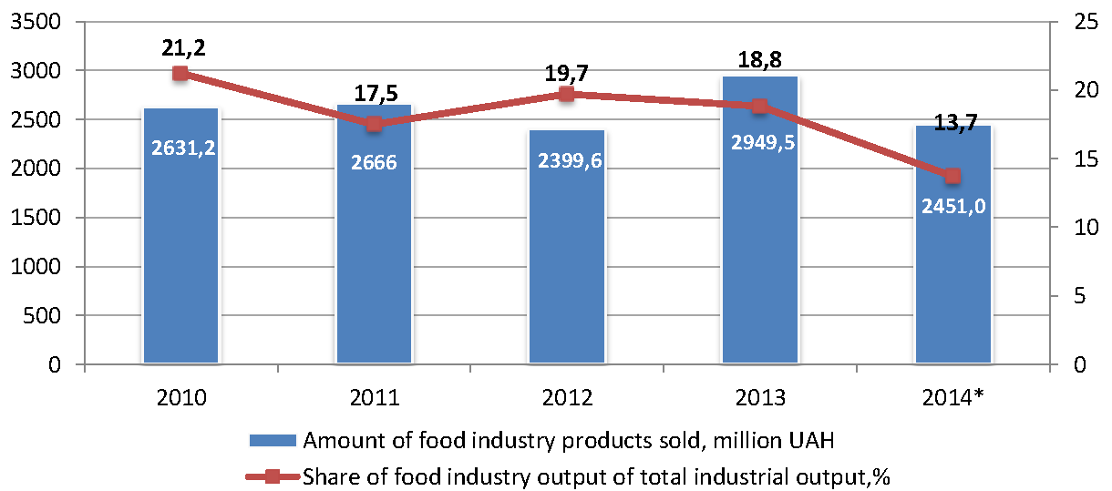 Sector_profile_food_industry_output_eng.png