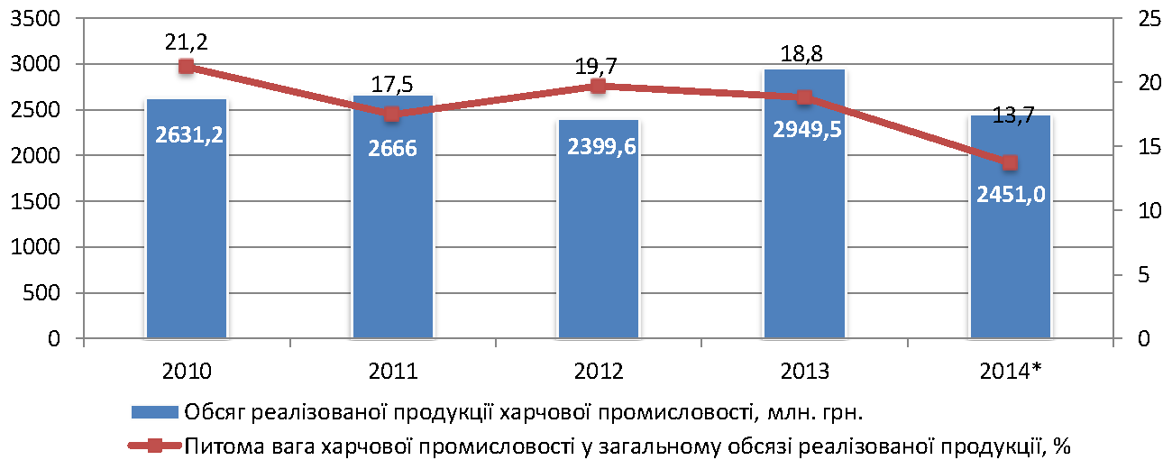Sector_profile_food_industry_output_ukr.png