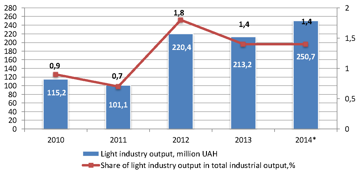 Sector_profile_light_industry_output.png