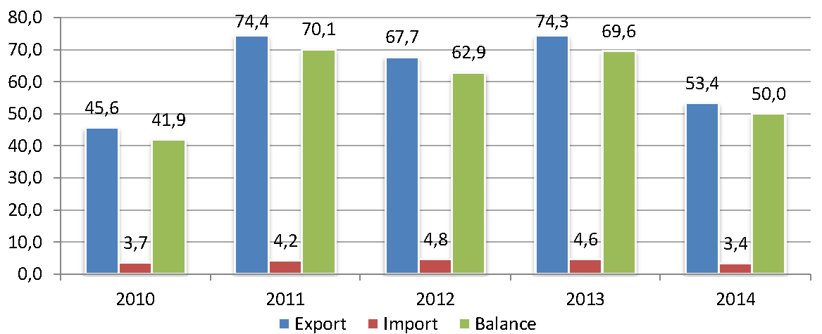 Sector_profile_mining_industry_export-import_en.png