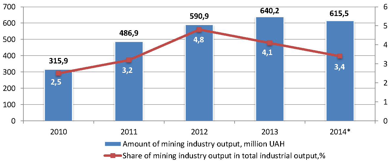 Sector_profile_mining_industry_output_en.png