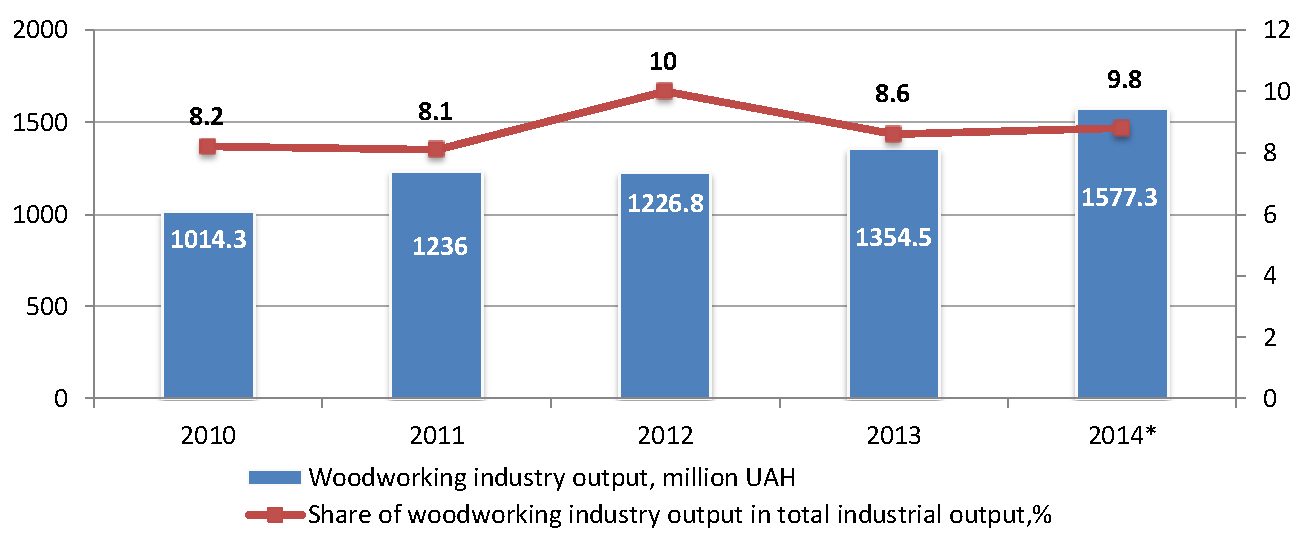 Sector_profile_woodworking_industry_output_en.png